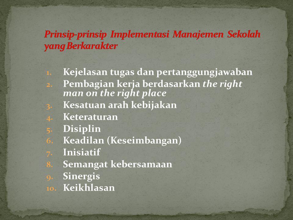 Prinsip-prinsip Implementasi Manajemen Sekolah yang Berkarakter