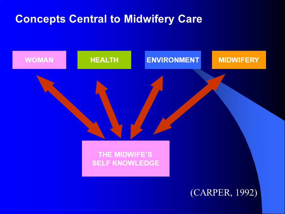 Concepts Central to Midwifery Care
