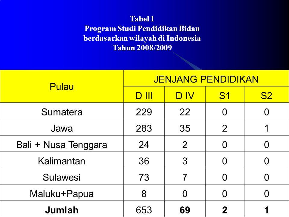 Pulau JENJANG PENDIDIKAN D III D IV S1 S2 Sumatera 229 22 Jawa 283 35
