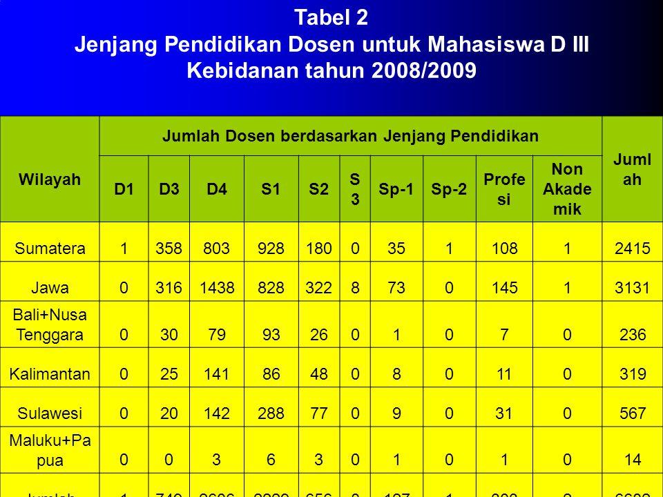 Jumlah Dosen berdasarkan Jenjang Pendidikan