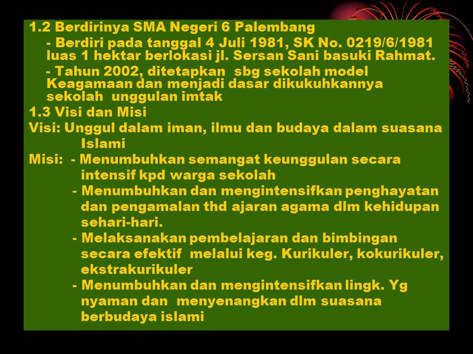 1.2 Berdirinya SMA Negeri 6 Palembang