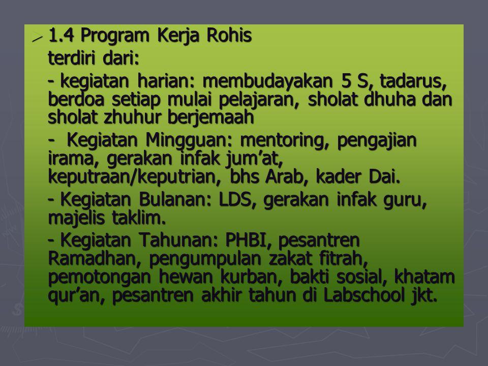 1.4 Program Kerja Rohis terdiri dari: