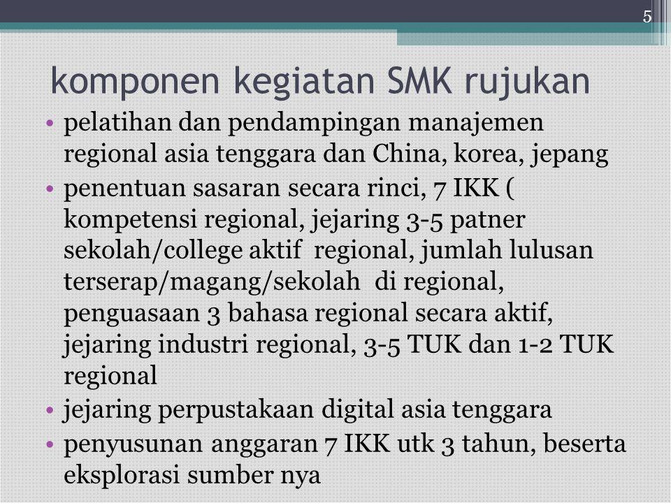 komponen kegiatan SMK rujukan