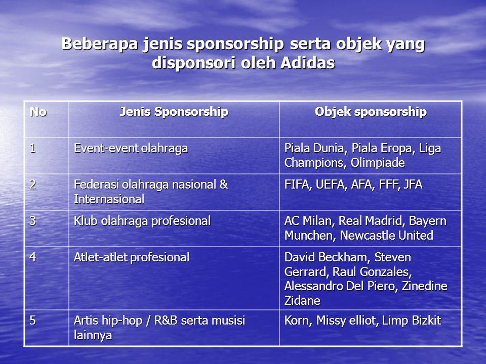 Beberapa jenis sponsorship serta objek yang disponsori oleh Adidas
