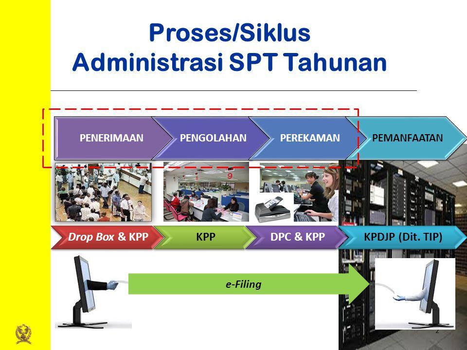 Proses/Siklus Administrasi SPT Tahunan