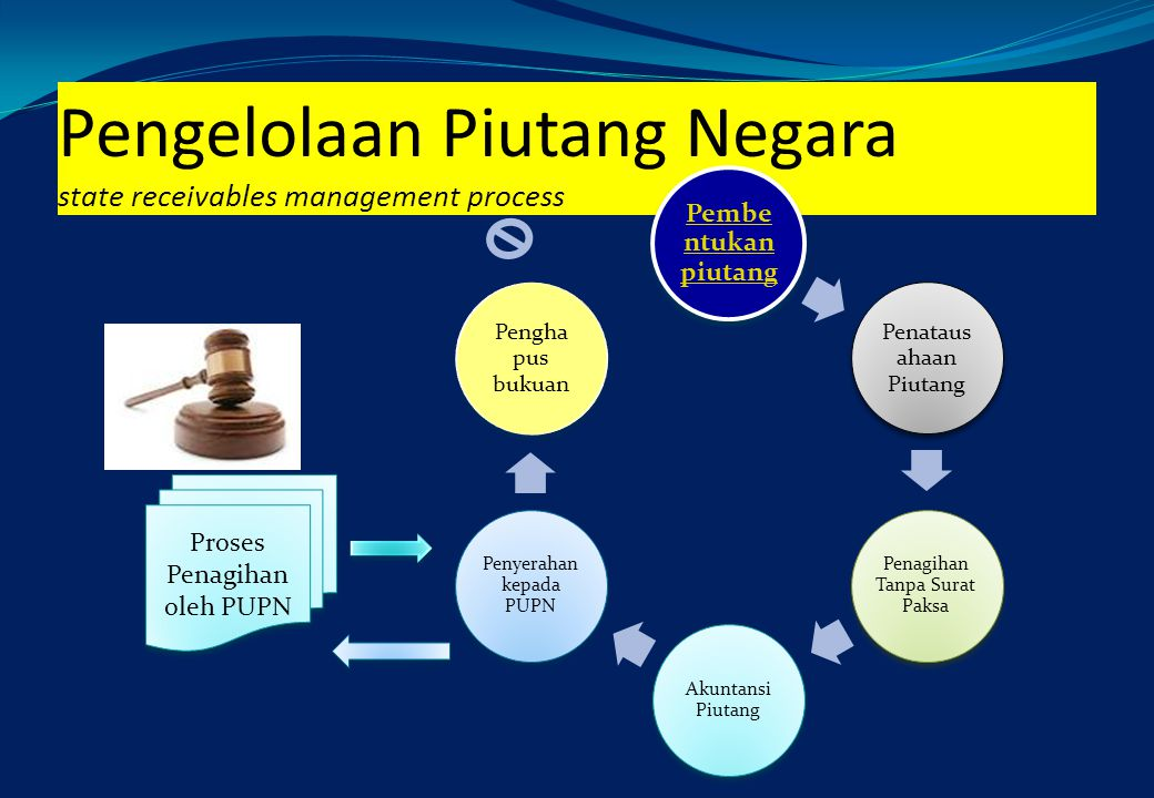 Pengelolaan Piutang Negara state receivables management process