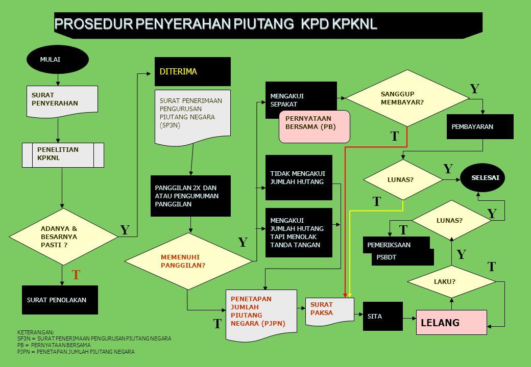 PROSEDUR PENYERAHAN PIUTANG KPD KPKNL