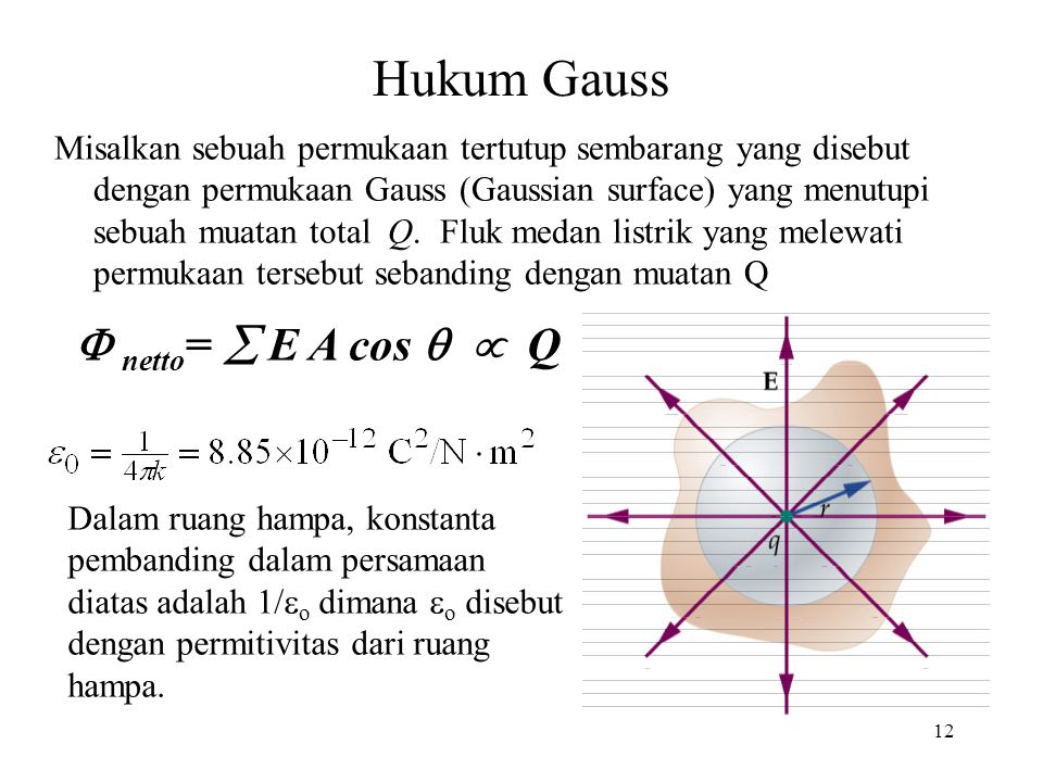 Hukum Gauss  netto=  E A cos   Q