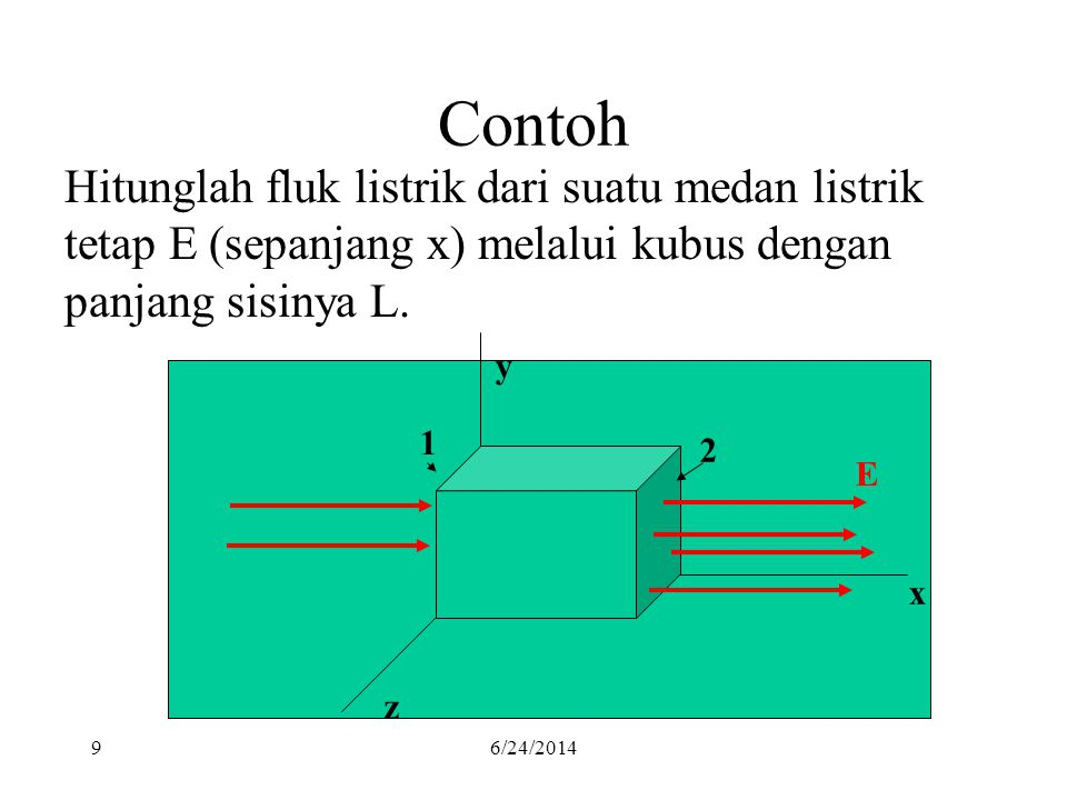 Contoh Hitunglah fluk listrik dari suatu medan listrik tetap E (sepanjang x) melalui kubus dengan panjang sisinya L.