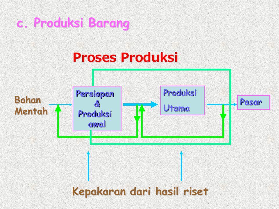 c. Produksi Barang Proses Produksi Kepakaran dari hasil riset