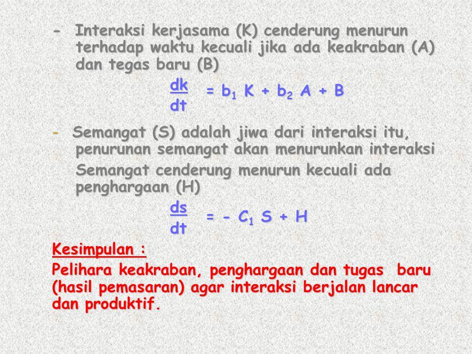 - Interaksi kerjasama (K) cenderung menurun