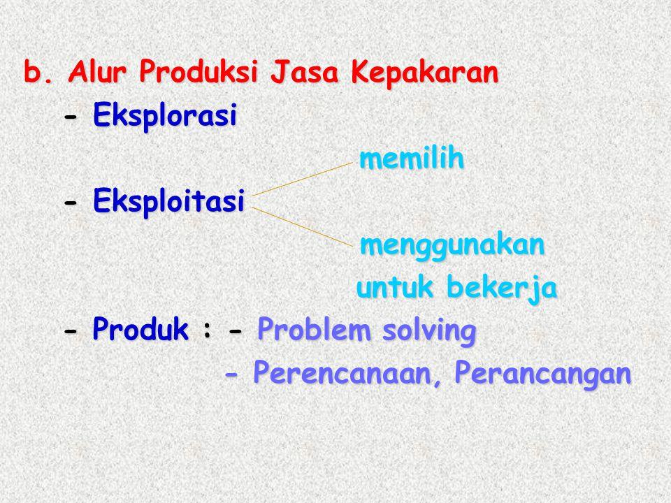 b. Alur Produksi Jasa Kepakaran