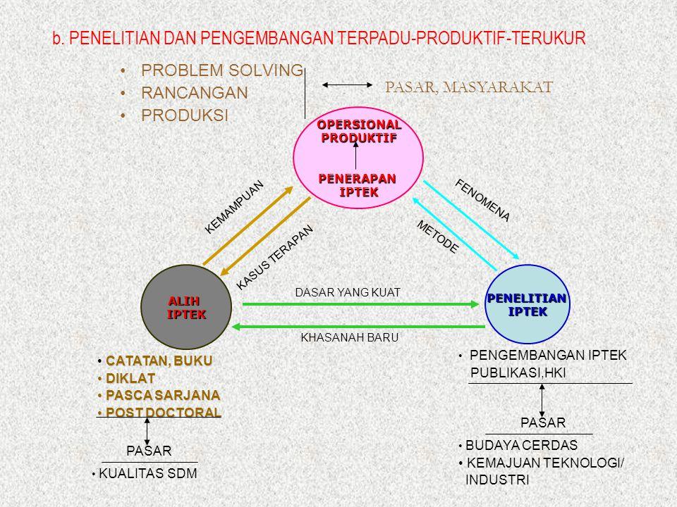 b. PENELITIAN DAN PENGEMBANGAN TERPADU-PRODUKTIF-TERUKUR