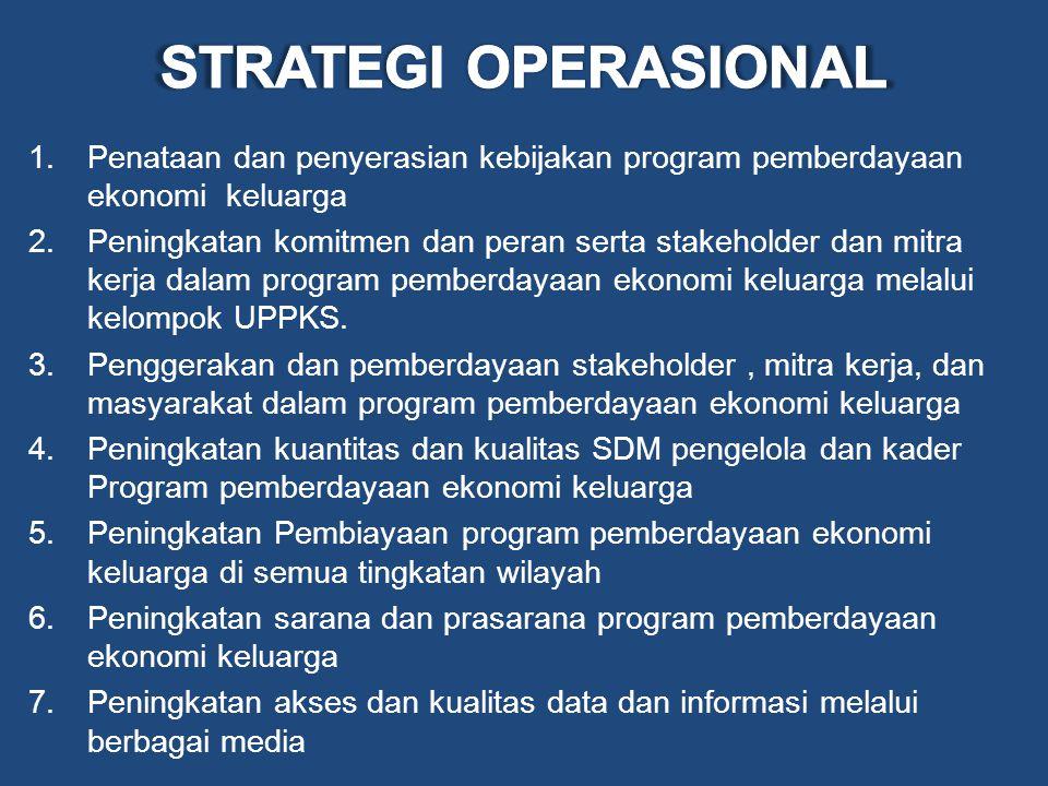 STRATEGI OPERASIONAL Penataan dan penyerasian kebijakan program pemberdayaan ekonomi keluarga.