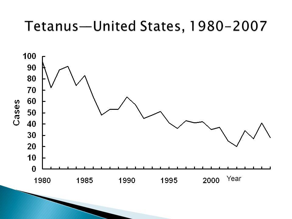 Tetanus—United States, 1980-2007