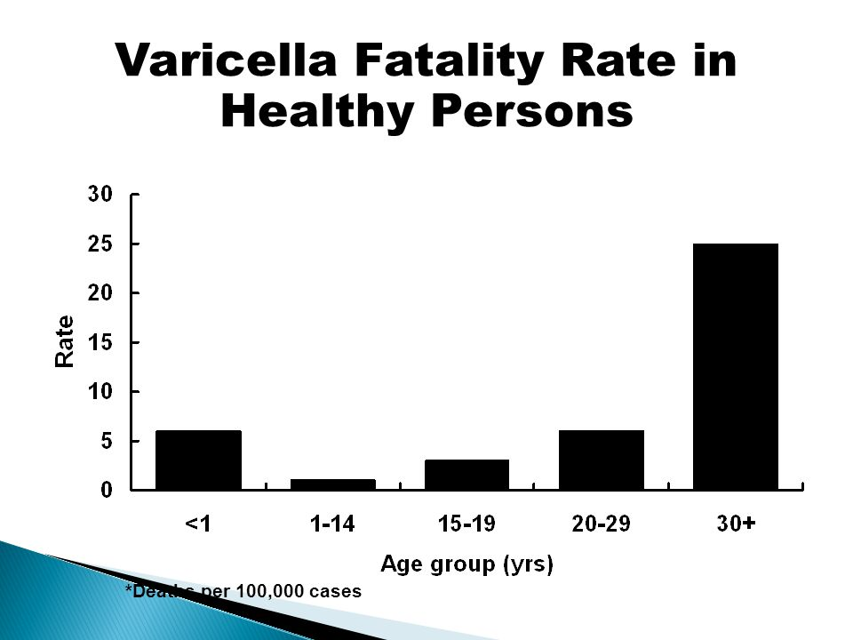 Varicella Fatality Rate in Healthy Persons