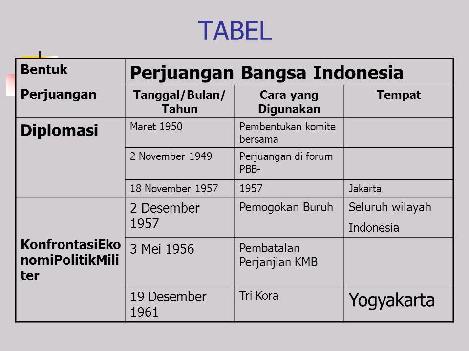 TABEL Perjuangan Bangsa Indonesia Yogyakarta Diplomasi Bentuk