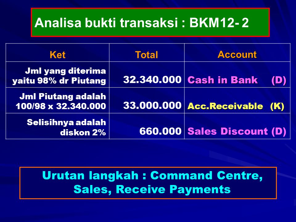 Urutan langkah : Command Centre, Sales, Receive Payments