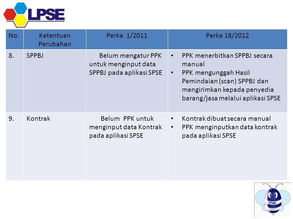 Belum mengatur PPK untuk menginput data SPPBJ pada aplikasi SPSE