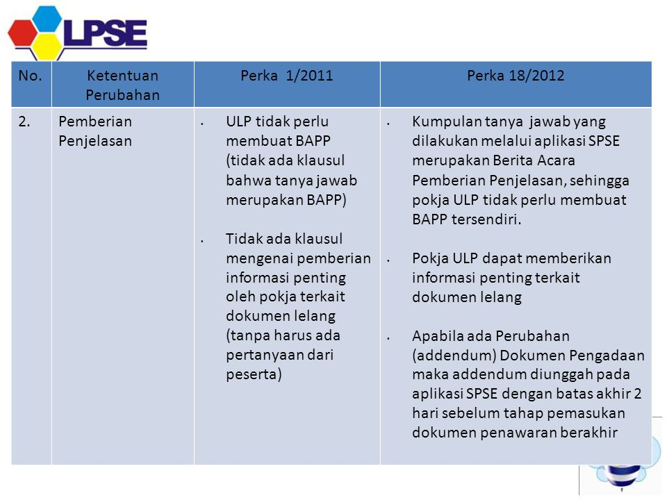 Pokja ULP dapat memberikan informasi penting terkait dokumen lelang