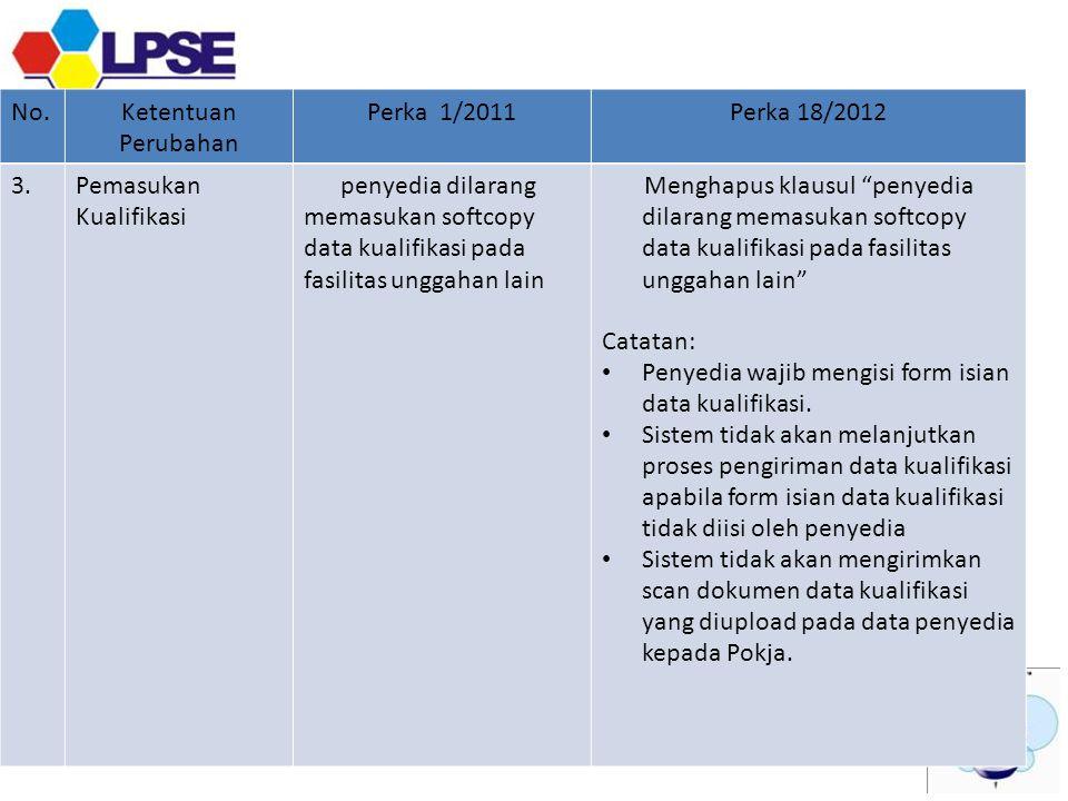Penyedia wajib mengisi form isian data kualifikasi.
