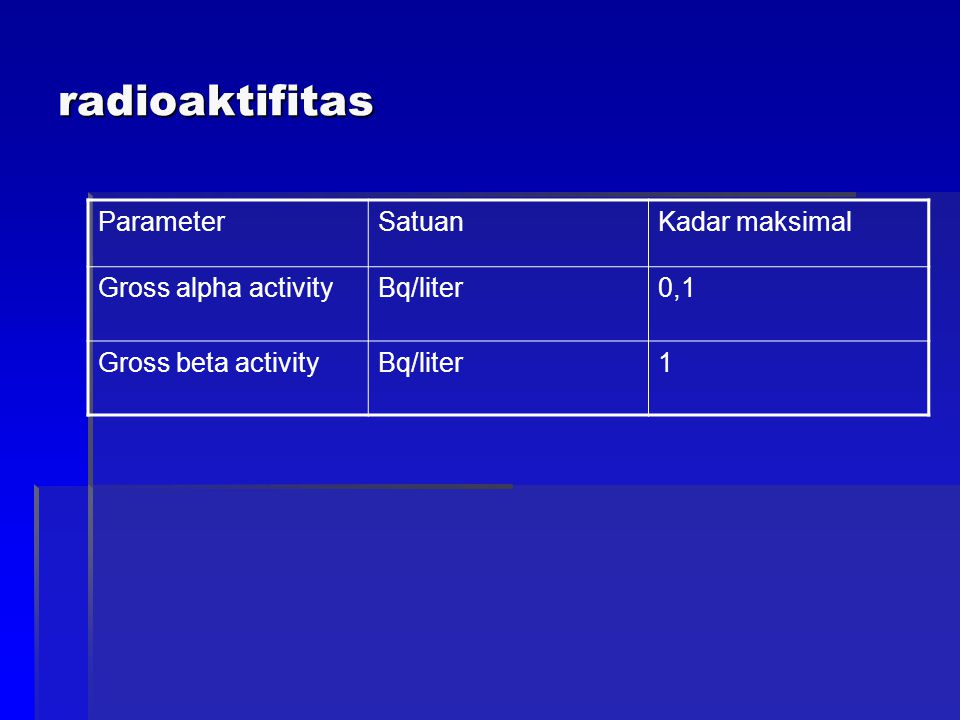 radioaktifitas Parameter Satuan Kadar maksimal Gross alpha activity