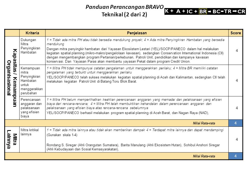Panduan Perancangan BRAVO Teknikal (2 dari 2)