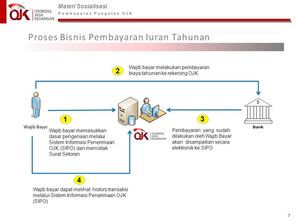 Proses Bisnis Pembayaran Iuran Tahunan