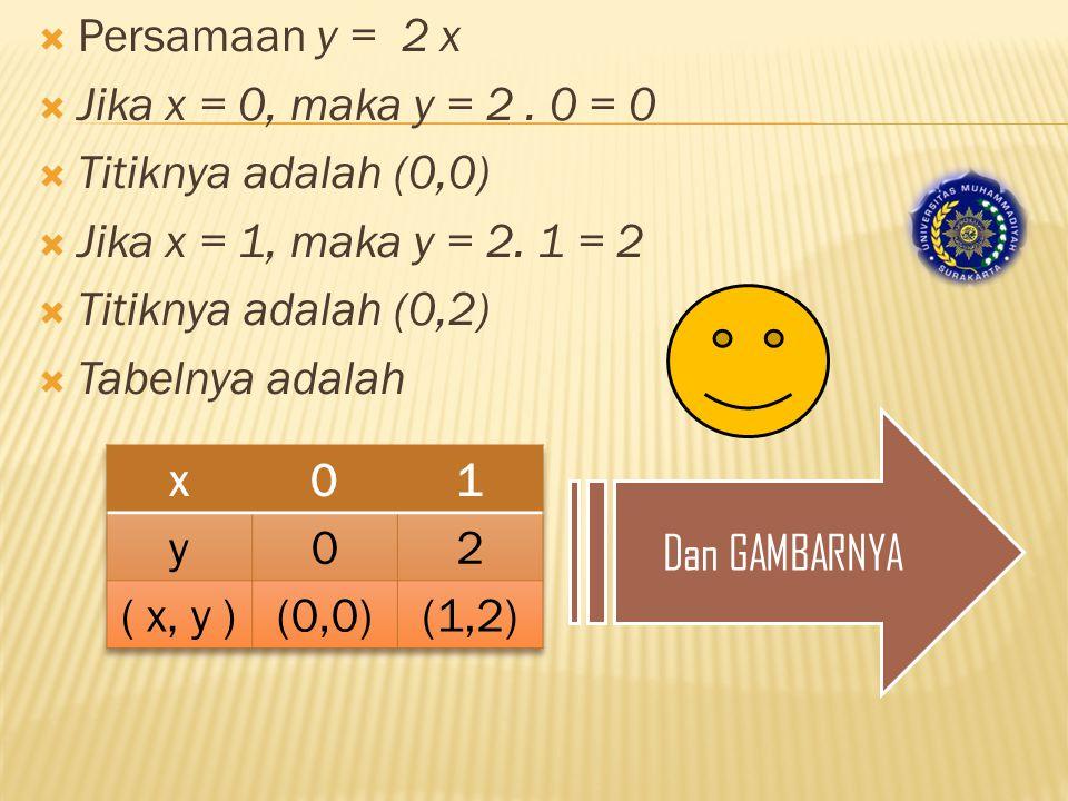Persamaan y = 2 x Jika x = 0, maka y = 2 . 0 = 0. Titiknya adalah (0,0) Jika x = 1, maka y = 2. 1 = 2.