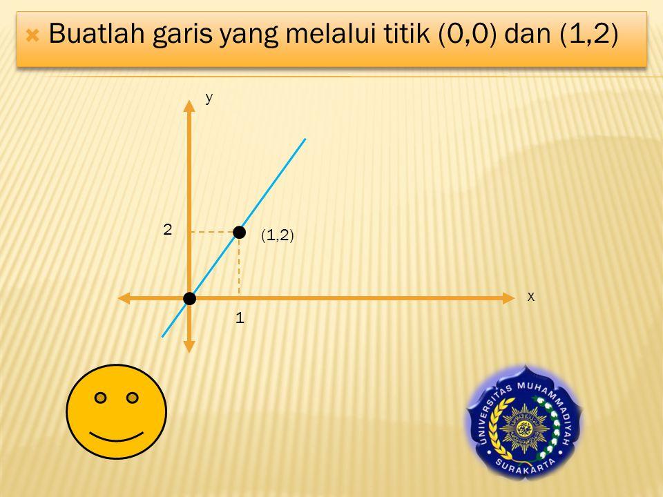 Buatlah garis yang melalui titik (0,0) dan (1,2)