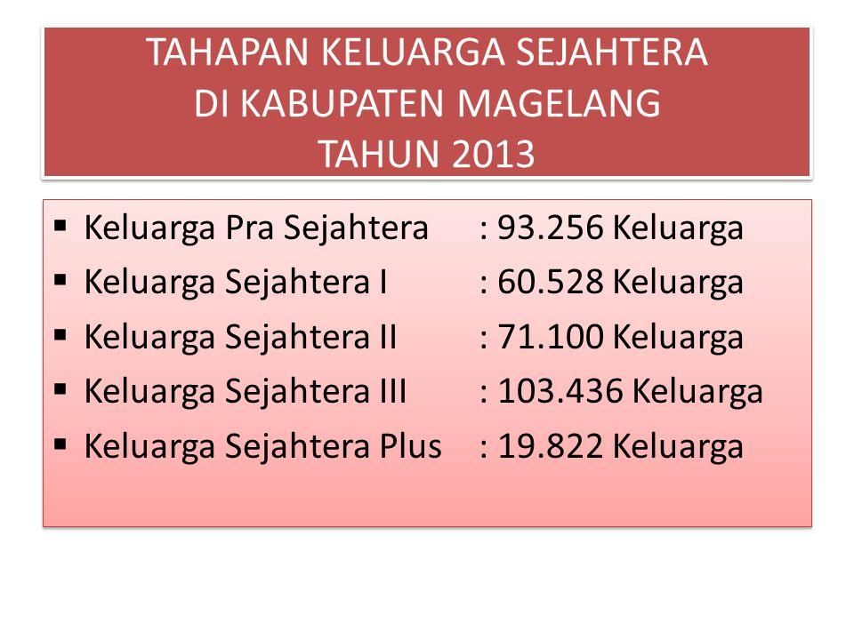 TAHAPAN KELUARGA SEJAHTERA DI KABUPATEN MAGELANG TAHUN 2013