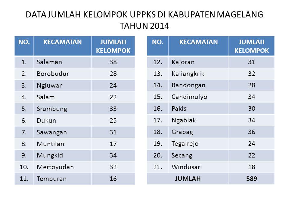 DATA JUMLAH KELOMPOK UPPKS DI KABUPATEN MAGELANG TAHUN 2014