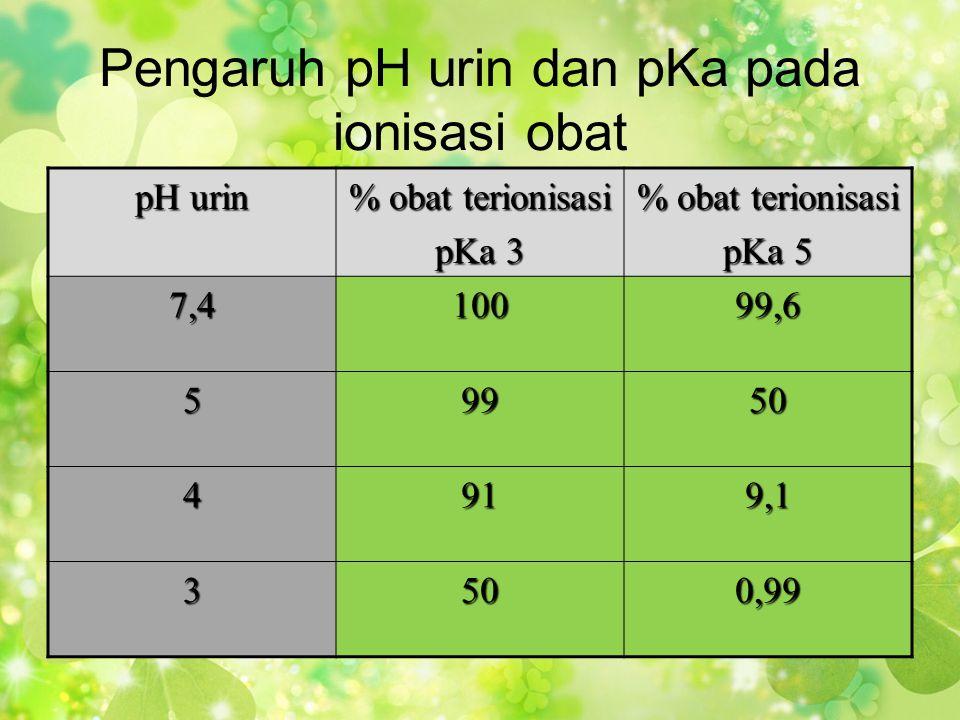 Pengaruh pH urin dan pKa pada ionisasi obat