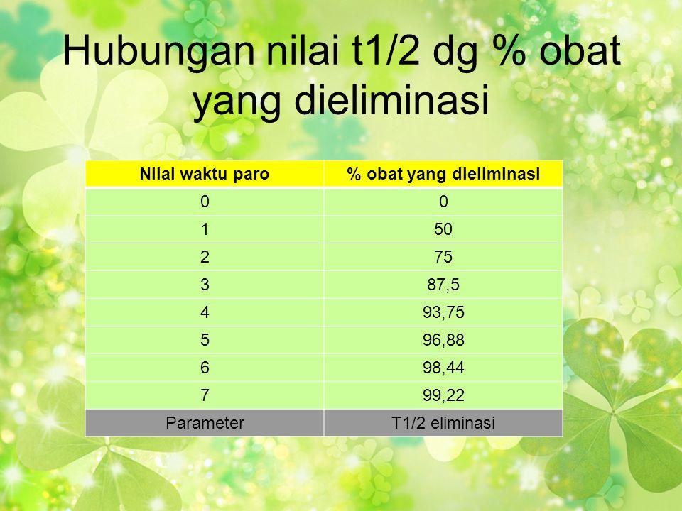 Hubungan nilai t1/2 dg % obat yang dieliminasi