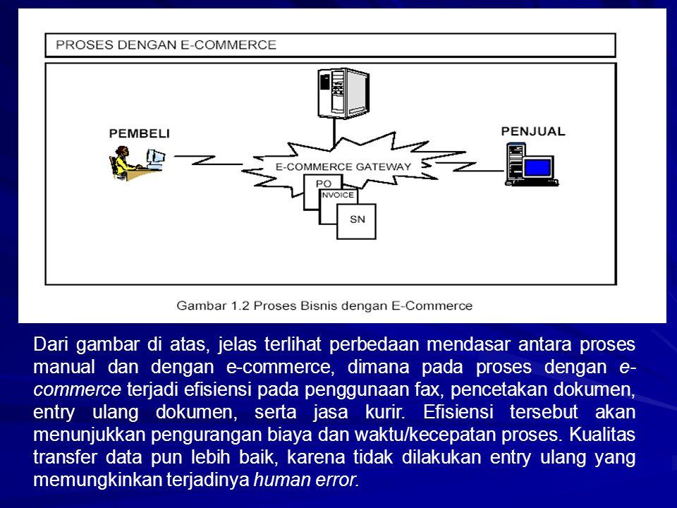 Dari gambar di atas, jelas terlihat perbedaan mendasar antara proses manual dan dengan e-commerce, dimana pada proses dengan e-commerce terjadi efisiensi pada penggunaan fax, pencetakan dokumen, entry ulang dokumen, serta jasa kurir.