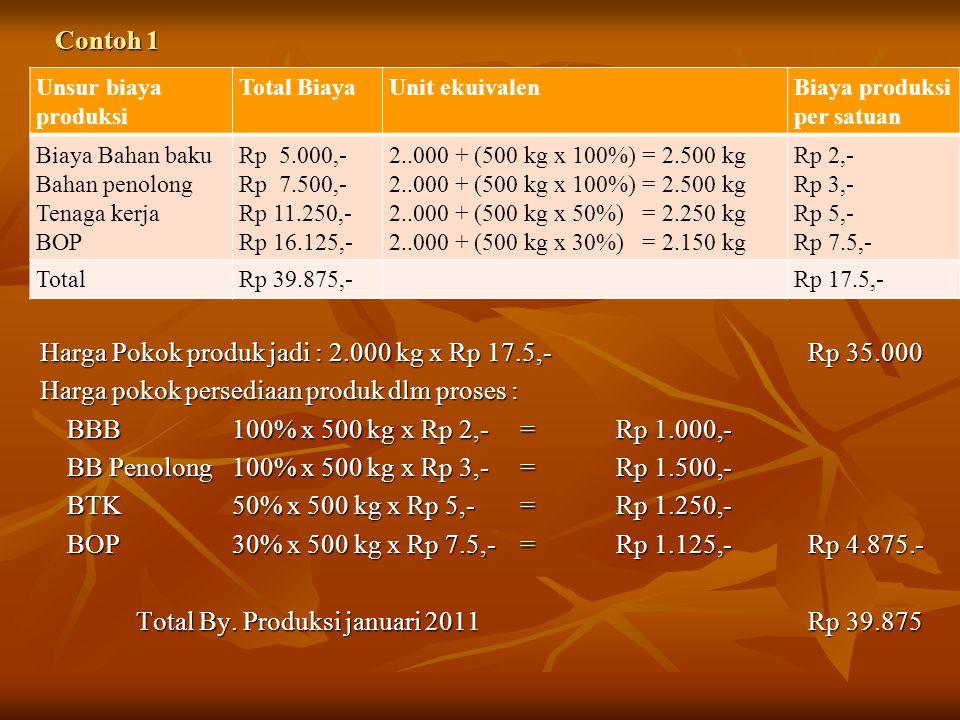 Harga Pokok produk jadi : 2.000 kg x Rp 17.5,- Rp 35.000