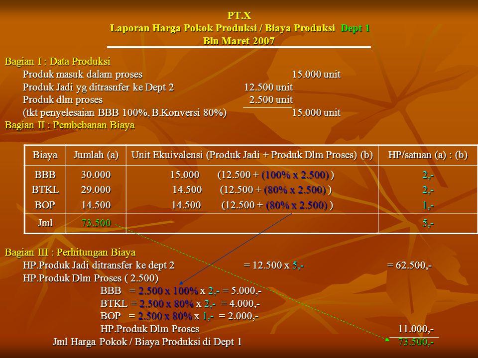 Unit Ekuivalensi (Produk Jadi + Produk Dlm Proses) (b)