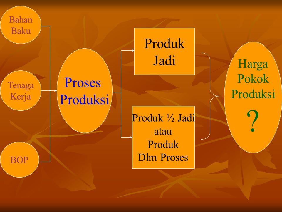 Produk Jadi Proses Produksi Harga Pokok Produksi Produk ½ Jadi atau