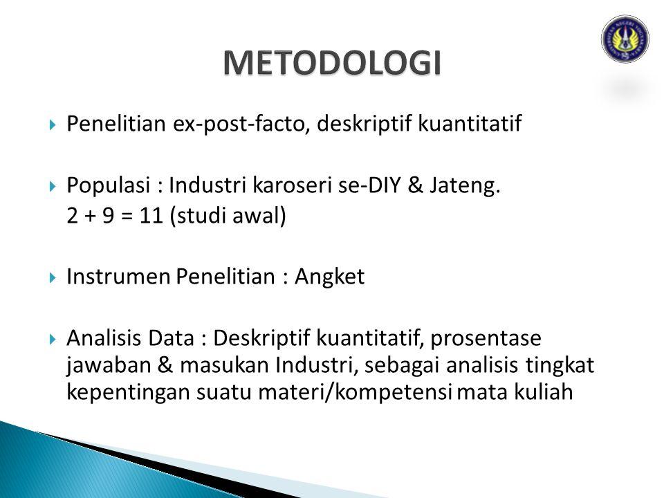 METODOLOGI Penelitian ex-post-facto, deskriptif kuantitatif