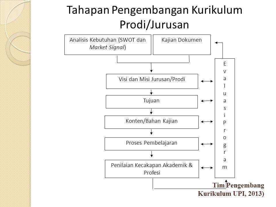Tahapan Pengembangan Kurikulum Prodi/Jurusan