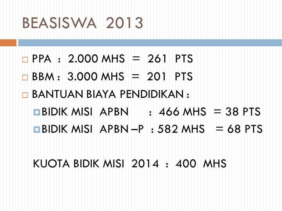 BEASISWA 2013 PPA : 2.000 MHS = 261 PTS BBM : 3.000 MHS = 201 PTS