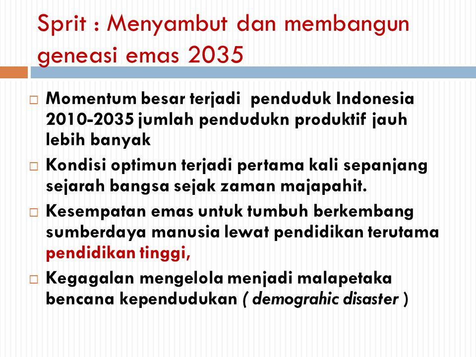 Sprit : Menyambut dan membangun geneasi emas 2035
