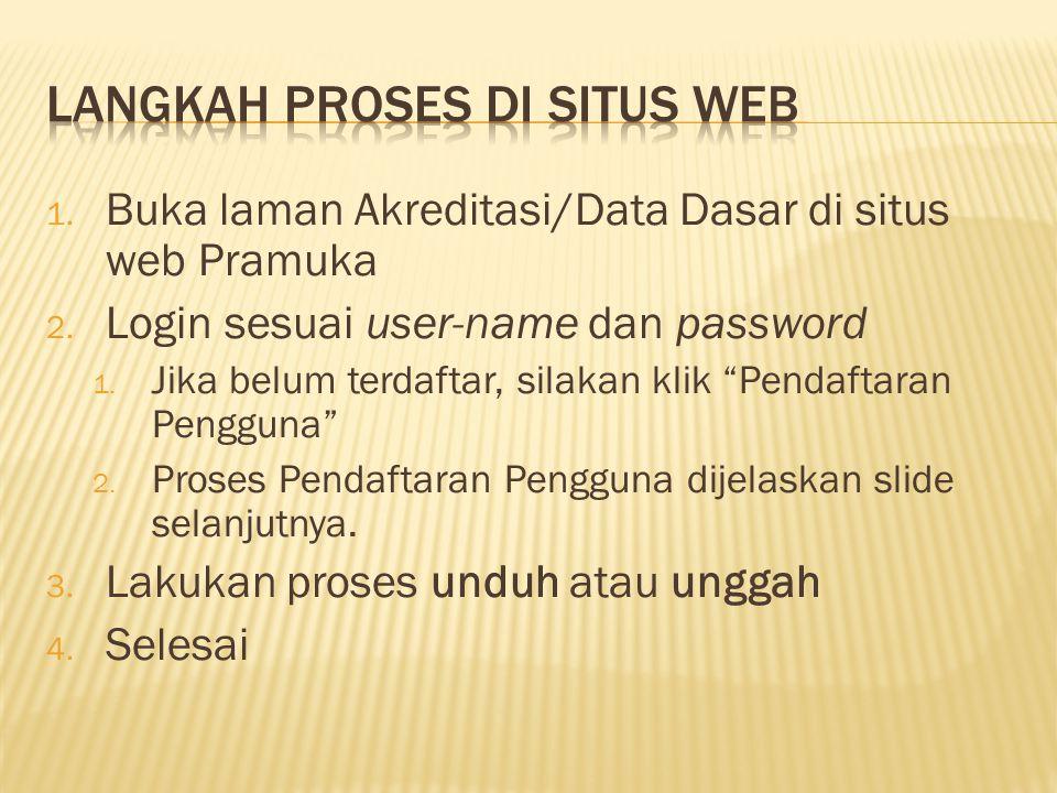 Langkah proses di situs web