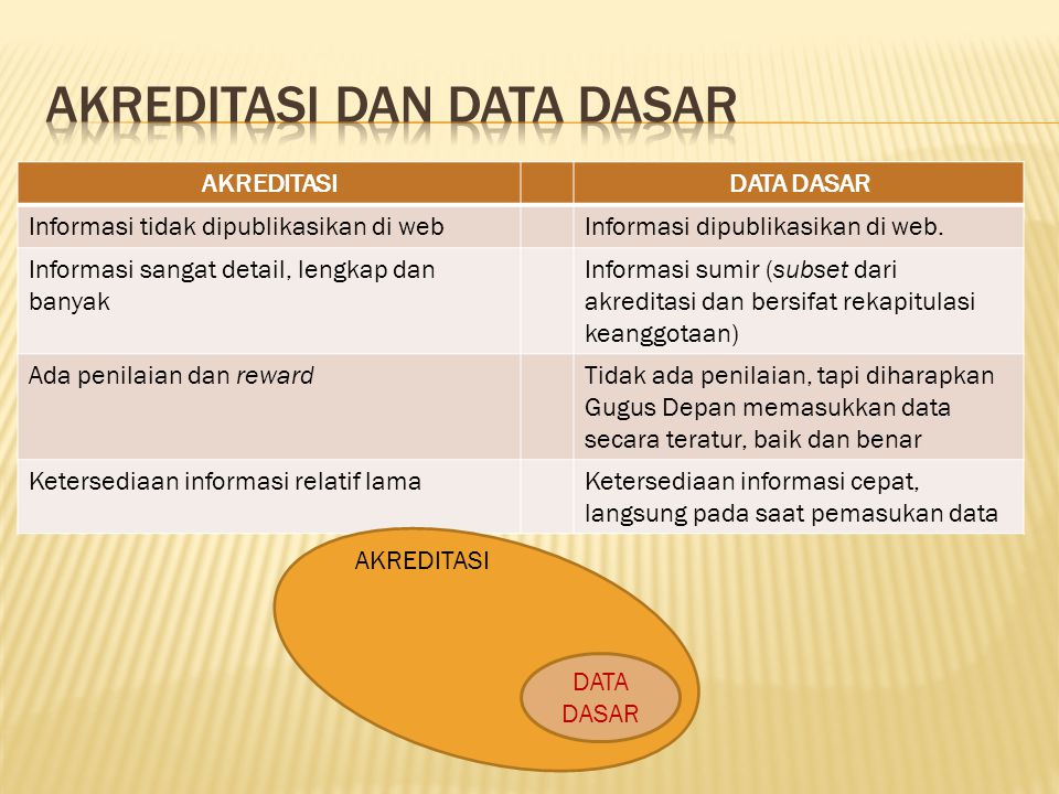 Akreditasi dan Data Dasar