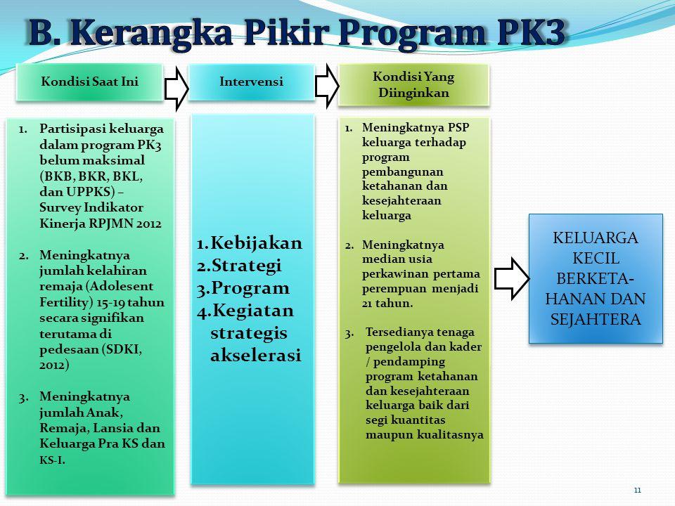 B. Kerangka Pikir Program PK3