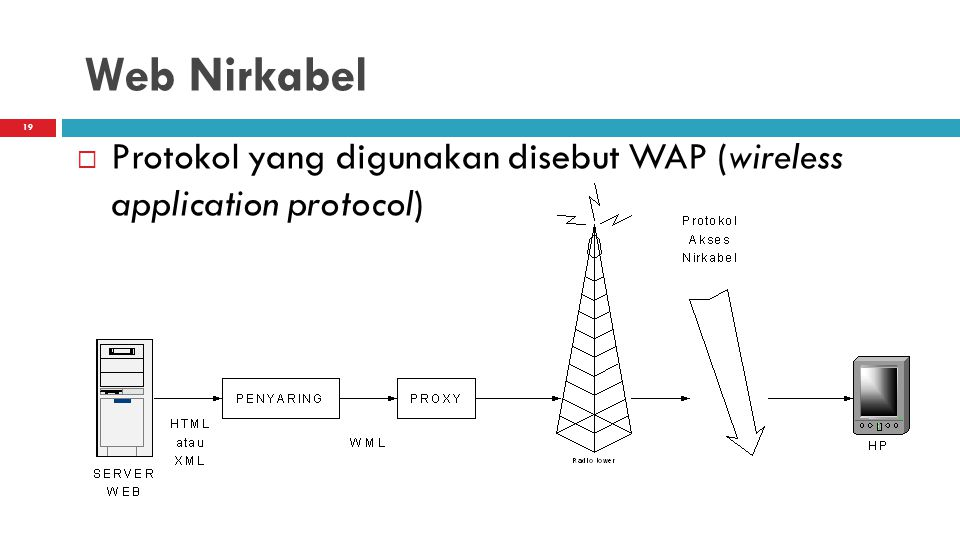 Web Nirkabel Protokol yang digunakan disebut WAP (wireless application protocol)