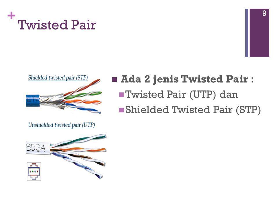 Twisted Pair Ada 2 jenis Twisted Pair : Twisted Pair (UTP) dan