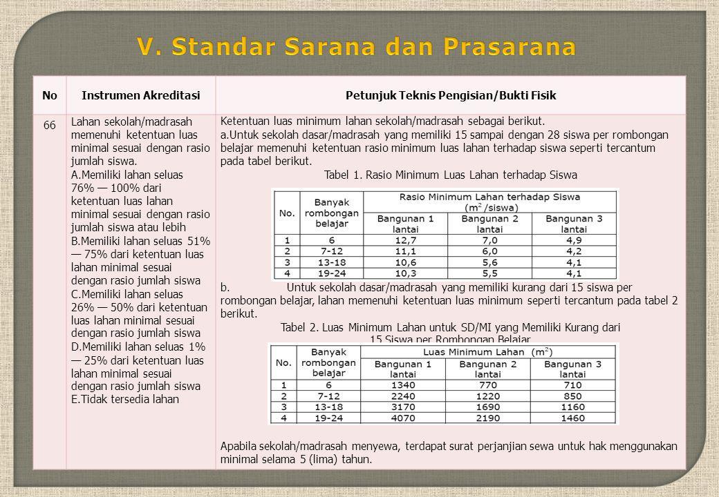 V. Standar Sarana dan Prasarana Petunjuk Teknis Pengisian/Bukti Fisik