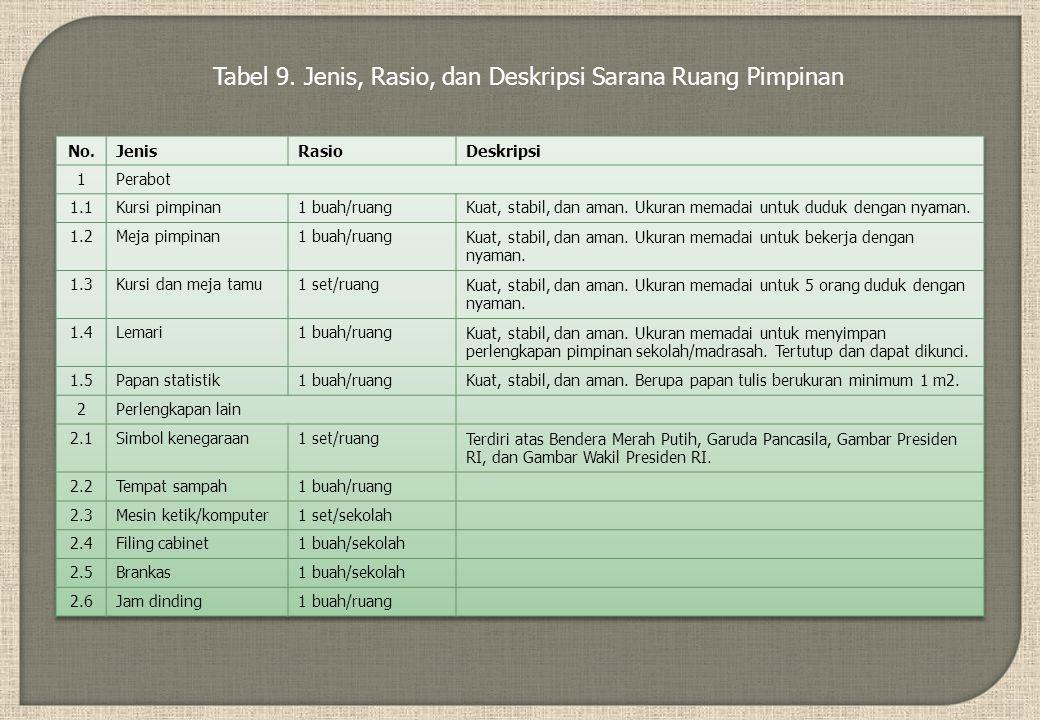 Tabel 9. Jenis, Rasio, dan Deskripsi Sarana Ruang Pimpinan