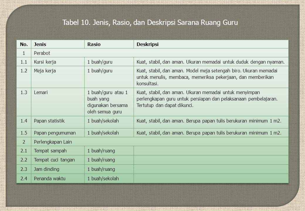Tabel 10. Jenis, Rasio, dan Deskripsi Sarana Ruang Guru